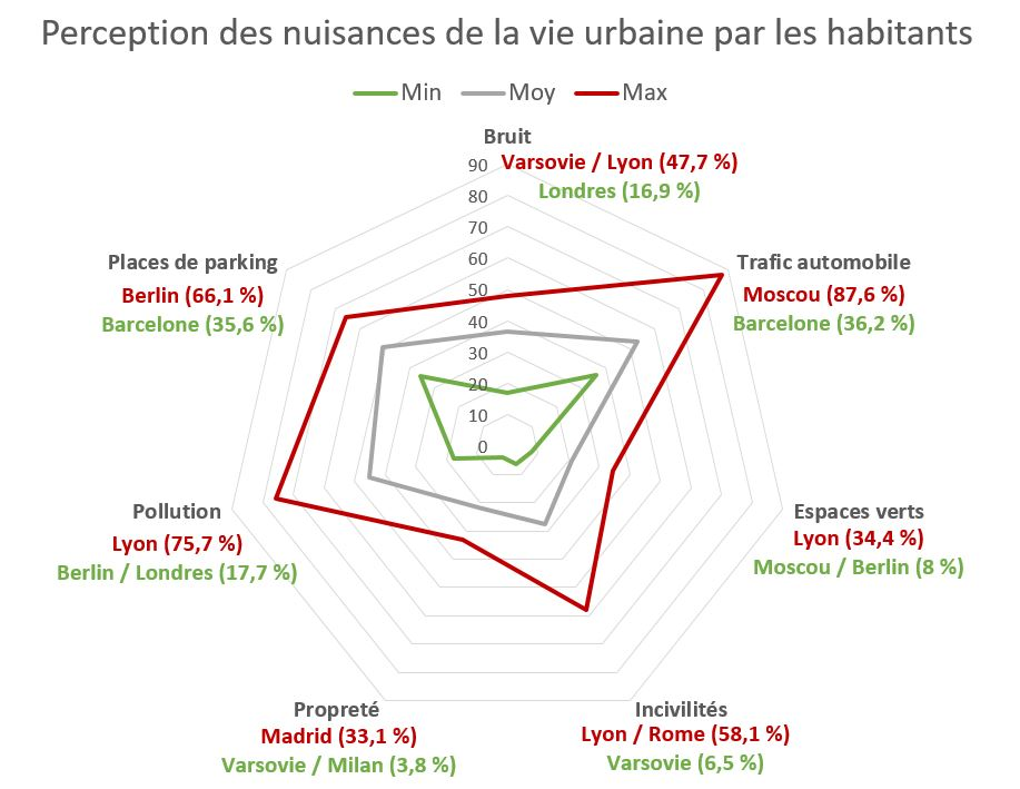 Nuisances-urbaines-Megacities-Institute